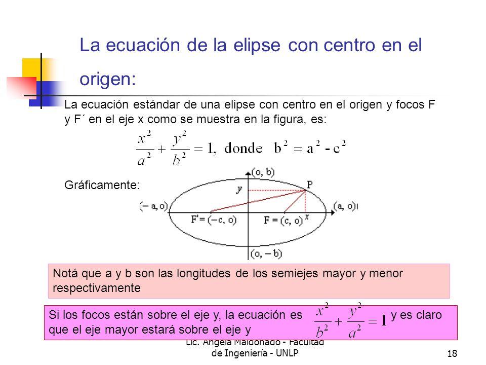 La ecuación de la elipse con centro en el origen: