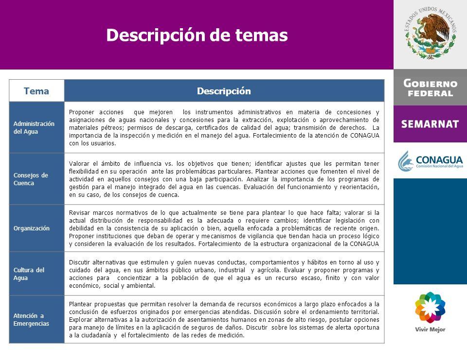Descripción de temas Tema Descripción