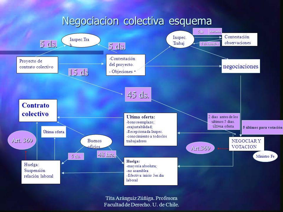 Negociacion colectiva esquema