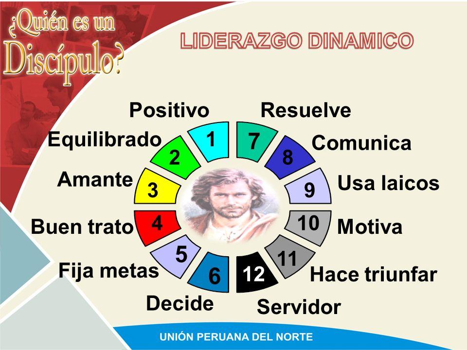 5 6 LIDERAZGO DINAMICO Positivo Resuelve Equilibrado 1 7 Comunica 2 8