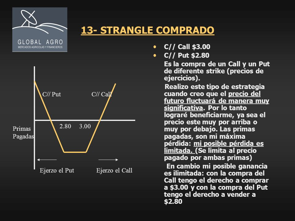 13- STRANGLE COMPRADO C// Call $3.00 C// Put $2.80