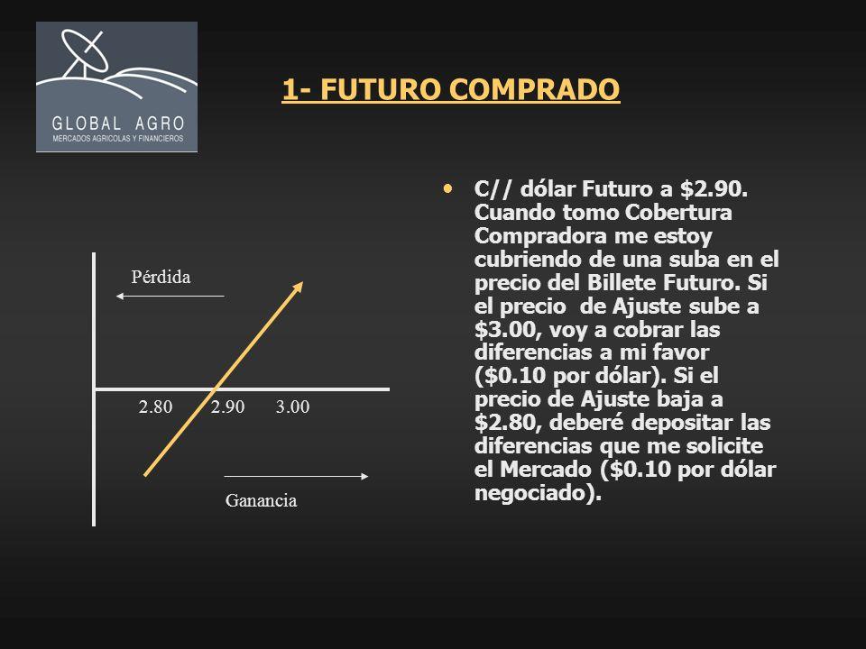 1- FUTURO COMPRADO