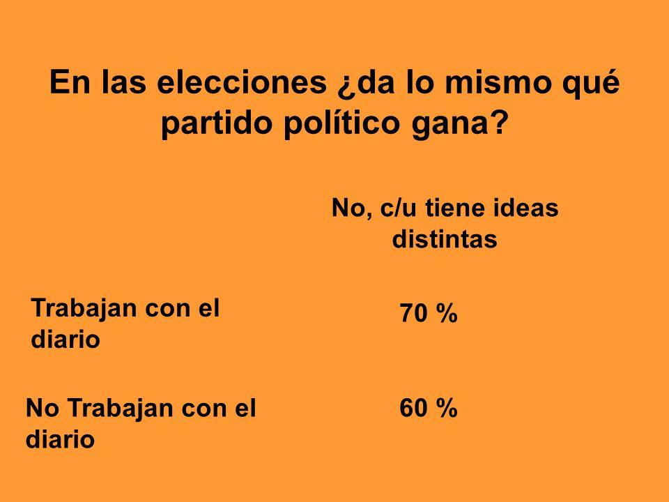 En las elecciones ¿da lo mismo qué partido político gana