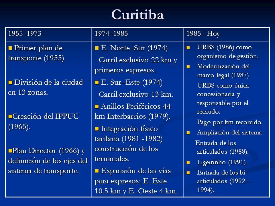 Curitiba Primer plan de transporte (1955).