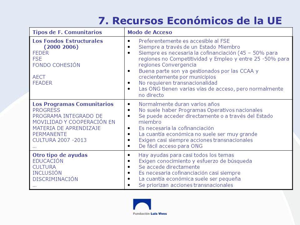 7. Recursos Económicos de la UE