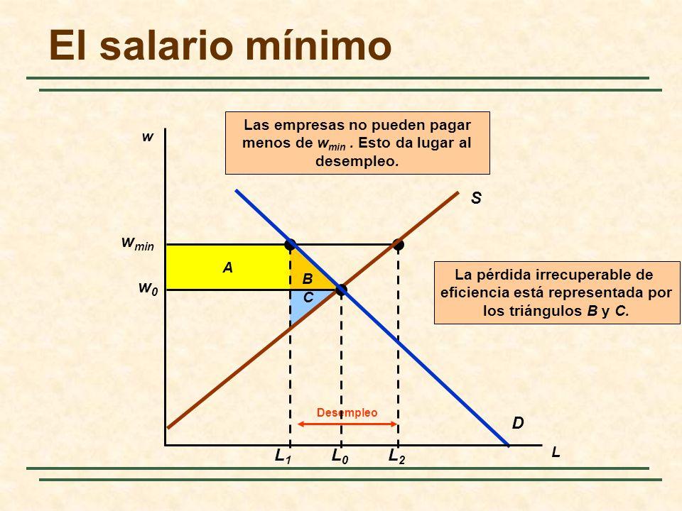 El salario mínimo S D w0 L0 wmin L1 L2 Las empresas no pueden pagar