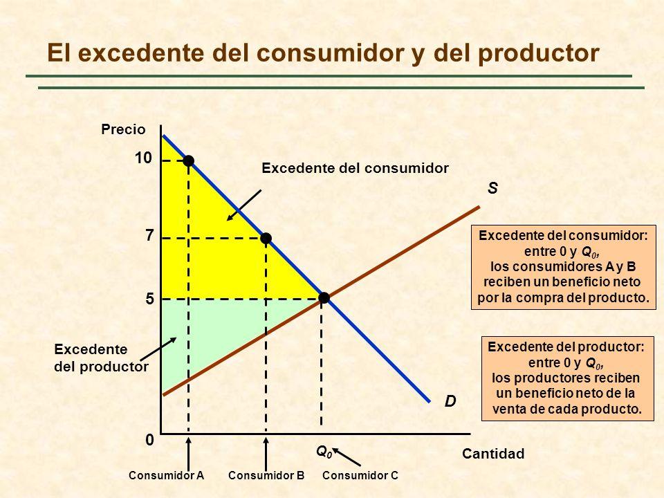 El excedente del consumidor y del productor