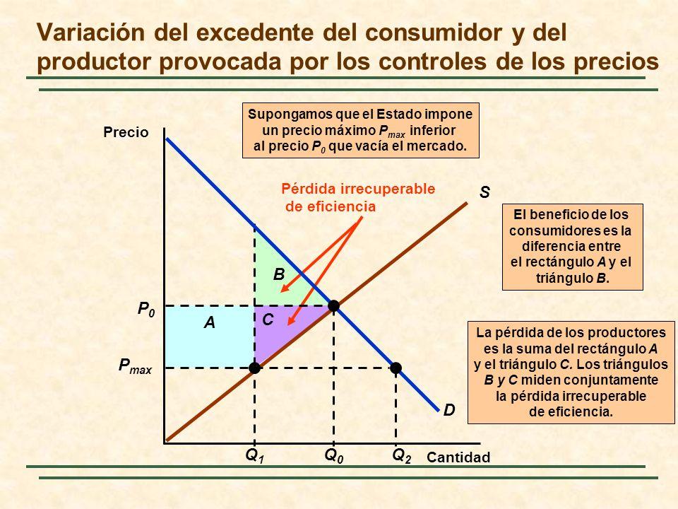 Variación del excedente del consumidor y del productor provocada por los controles de los precios