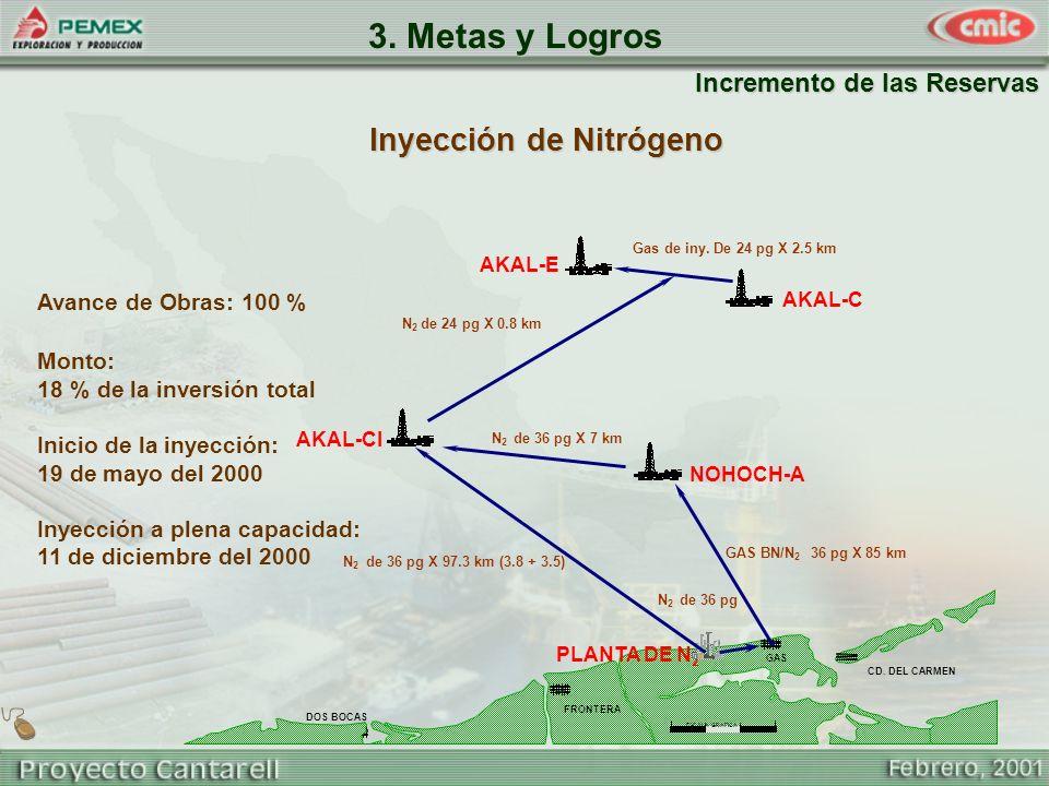 3. Metas y Logros Inyección de Nitrógeno Incremento de las Reservas