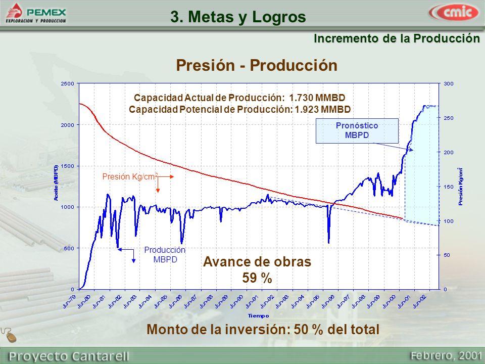 3. Metas y Logros Presión - Producción