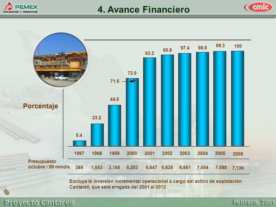 4. Avance Financiero Porcentaje 1997 1998 1999 2000 2002 2003 2004
