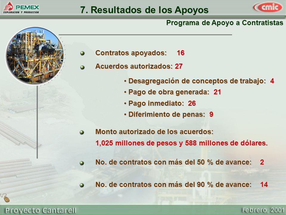 7. Resultados de los Apoyos