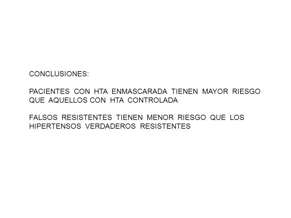 CONCLUSIONES: PACIENTES CON HTA ENMASCARADA TIENEN MAYOR RIESGO QUE AQUELLOS CON HTA CONTROLADA.