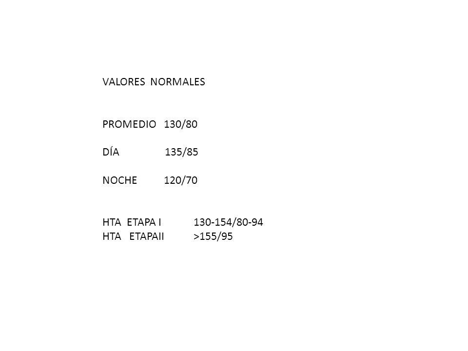 VALORES NORMALES PROMEDIO 130/80. DÍA 135/85. NOCHE 120/70.