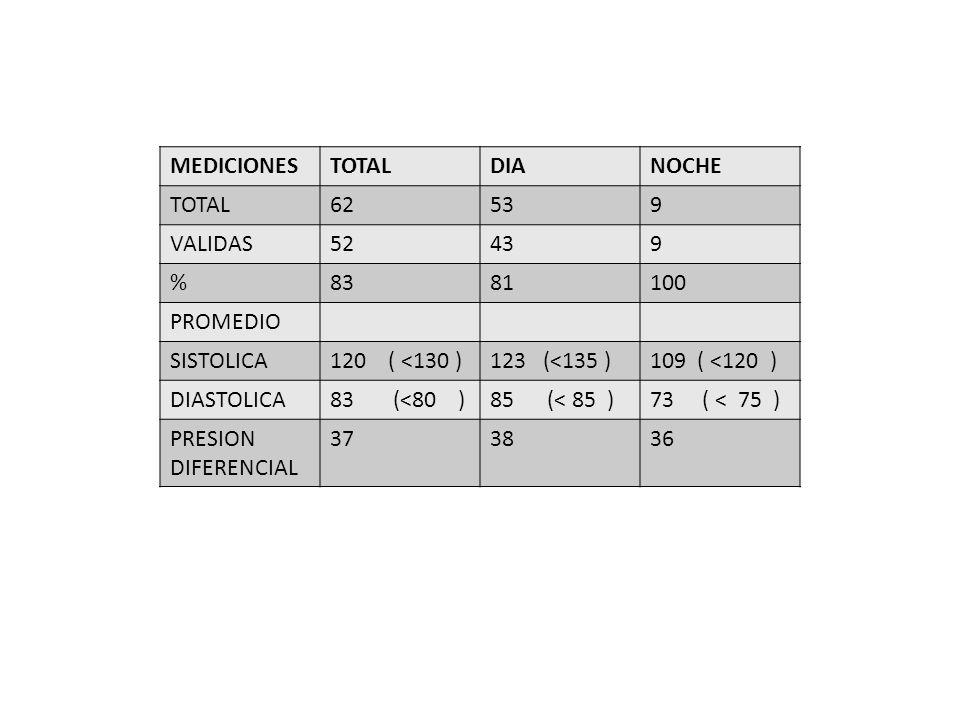 MEDICIONES TOTAL. DIA. NOCHE. 62. 53. 9. VALIDAS. 52. 43. % 83. 81. 100. PROMEDIO. SISTOLICA.