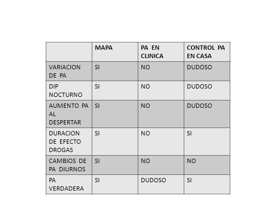 MAPA PA EN CLINICA. CONTROL PA. EN CASA. VARIACION DE PA. SI. NO. DUDOSO. DIP NOCTURNO.