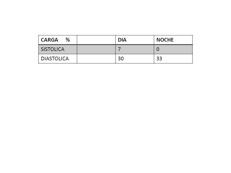 CARGA % DIA NOCHE SISTOLICA 7 DIASTOLICA 30 33