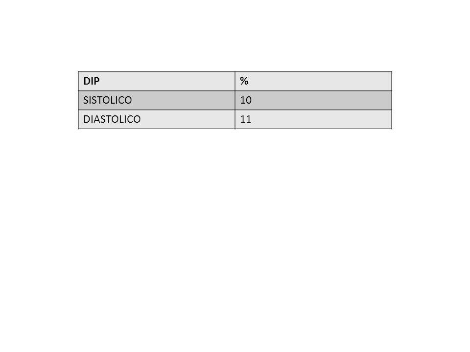 DIP % SISTOLICO 10 DIASTOLICO 11