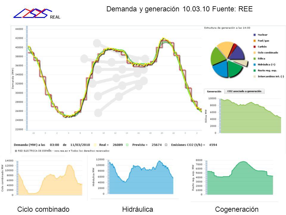 Demanda y generación 10.03.10 Fuente: REE