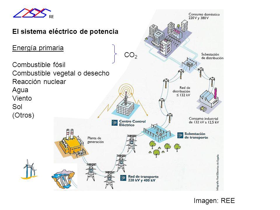 El sistema eléctrico de potencia