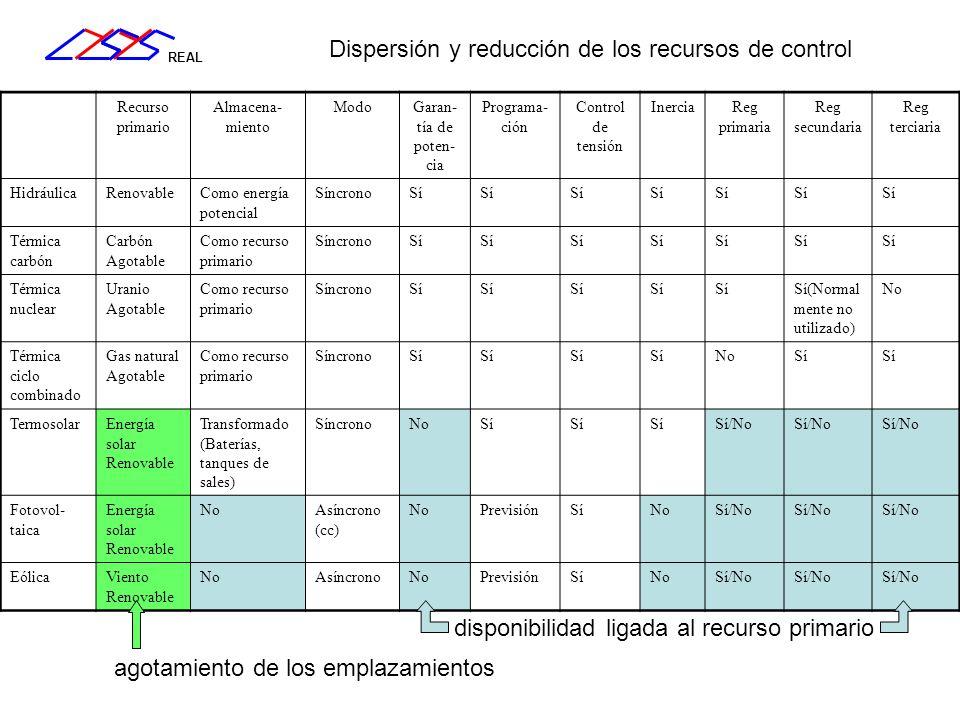 Dispersión y reducción de los recursos de control