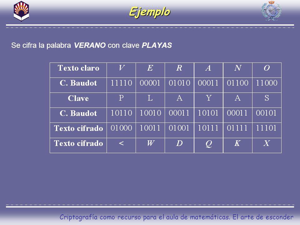 Ejemplo Se cifra la palabra VERANO con clave PLAYAS