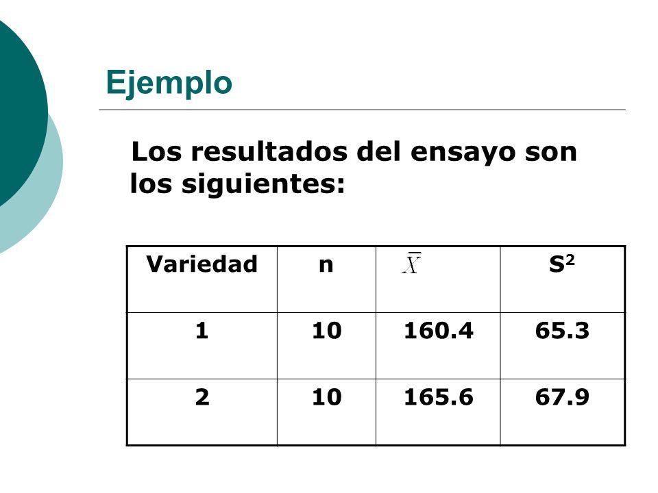 Ejemplo Los resultados del ensayo son los siguientes: Variedad n S2 1