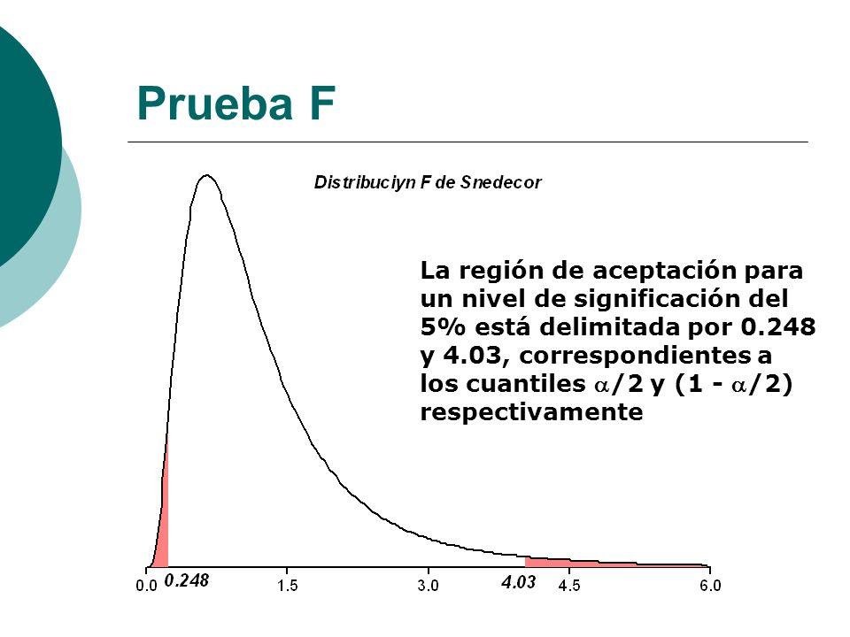 Prueba F