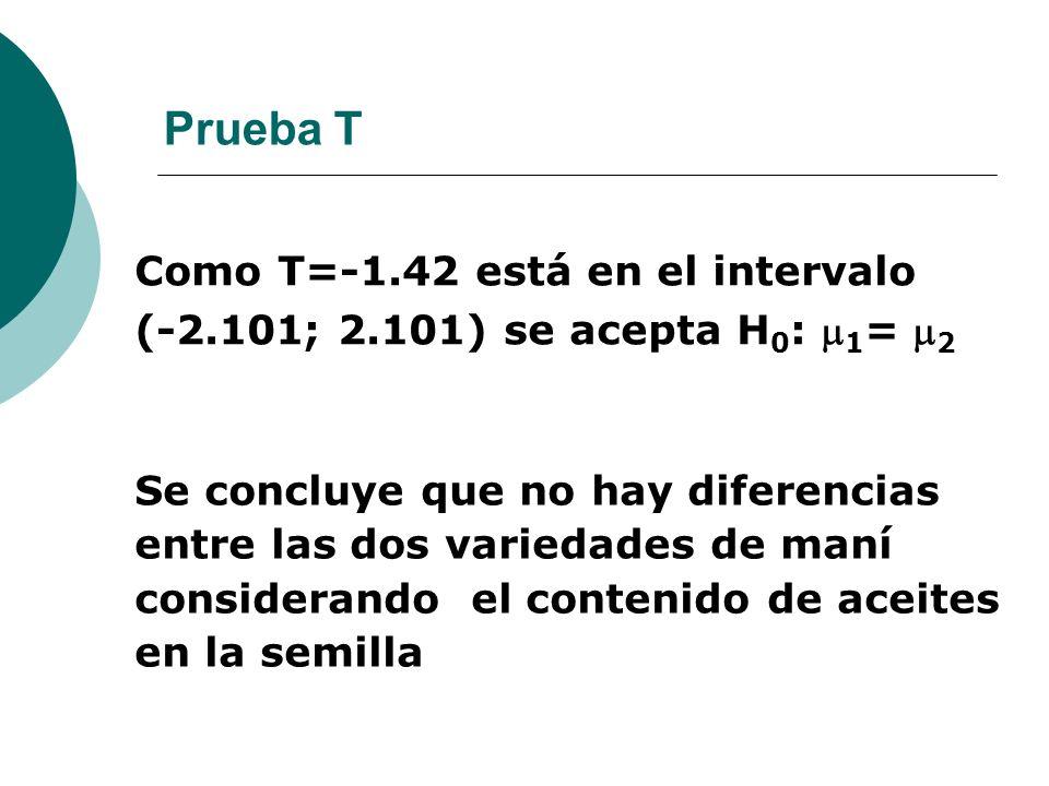 Prueba T Como T=-1.42 está en el intervalo