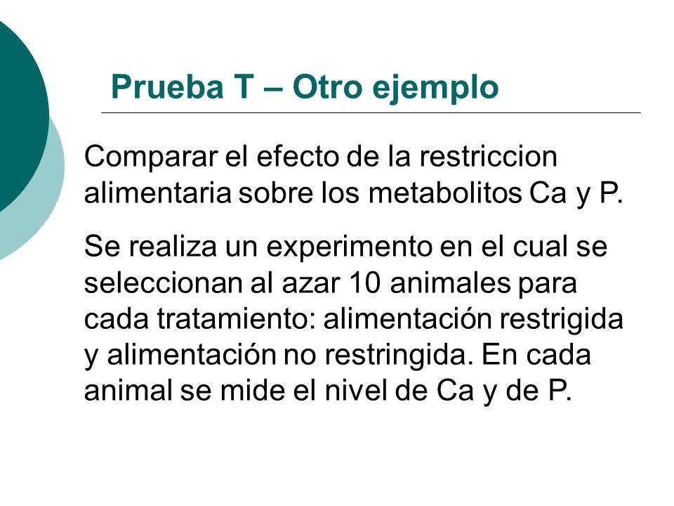 Prueba T – Otro ejemplo Comparar el efecto de la restriccion alimentaria sobre los metabolitos Ca y P.