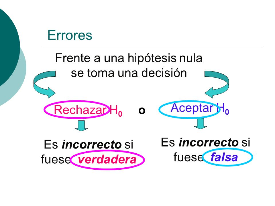 Errores Frente a una hipótesis nula se toma una decisión Aceptar H0