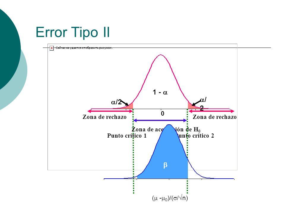 Error Tipo II 1 -  /2  Punto crítico 1 Punto crítico 2