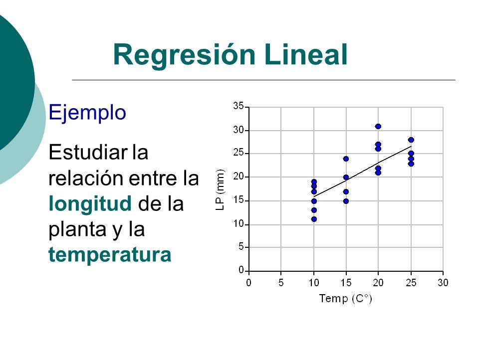 Regresión Lineal Ejemplo