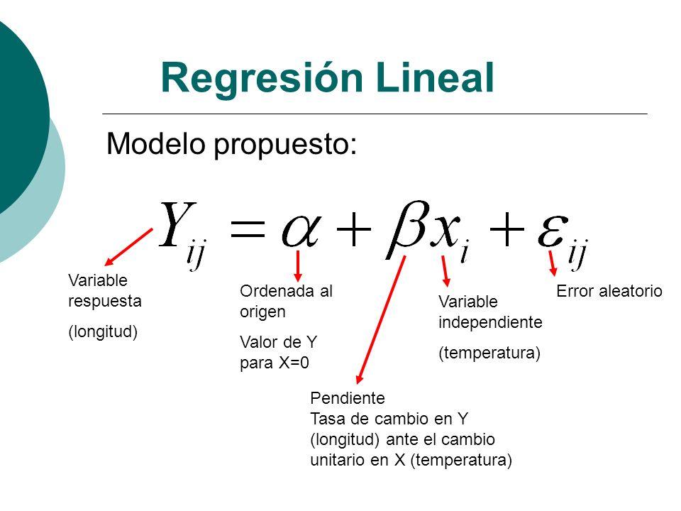 Regresión Lineal Modelo propuesto: Variable respuesta (longitud)