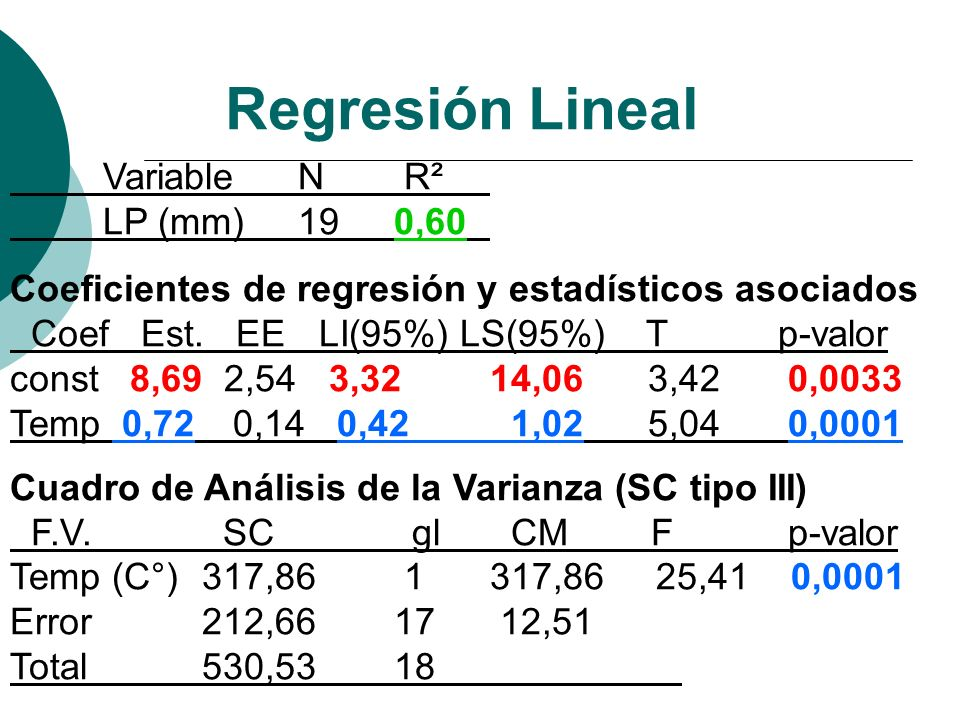 Regresión Lineal Variable N R² LP (mm) 19 0,60