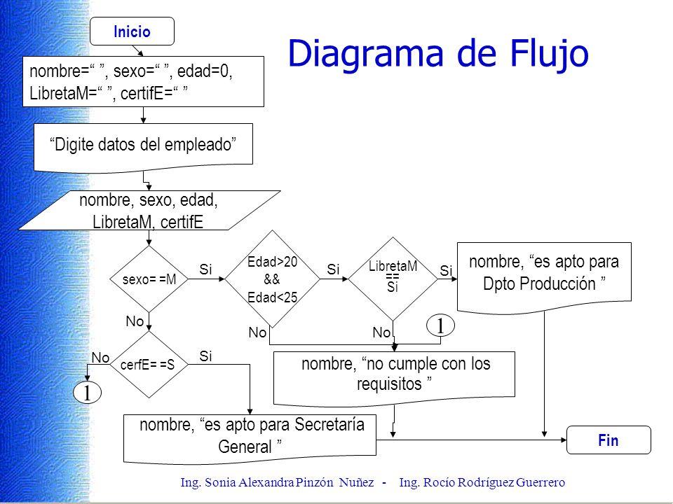 Inicio Diagrama de Flujo. nombre= , sexo= , edad=0, LibretaM= , certifE= Digite datos del empleado