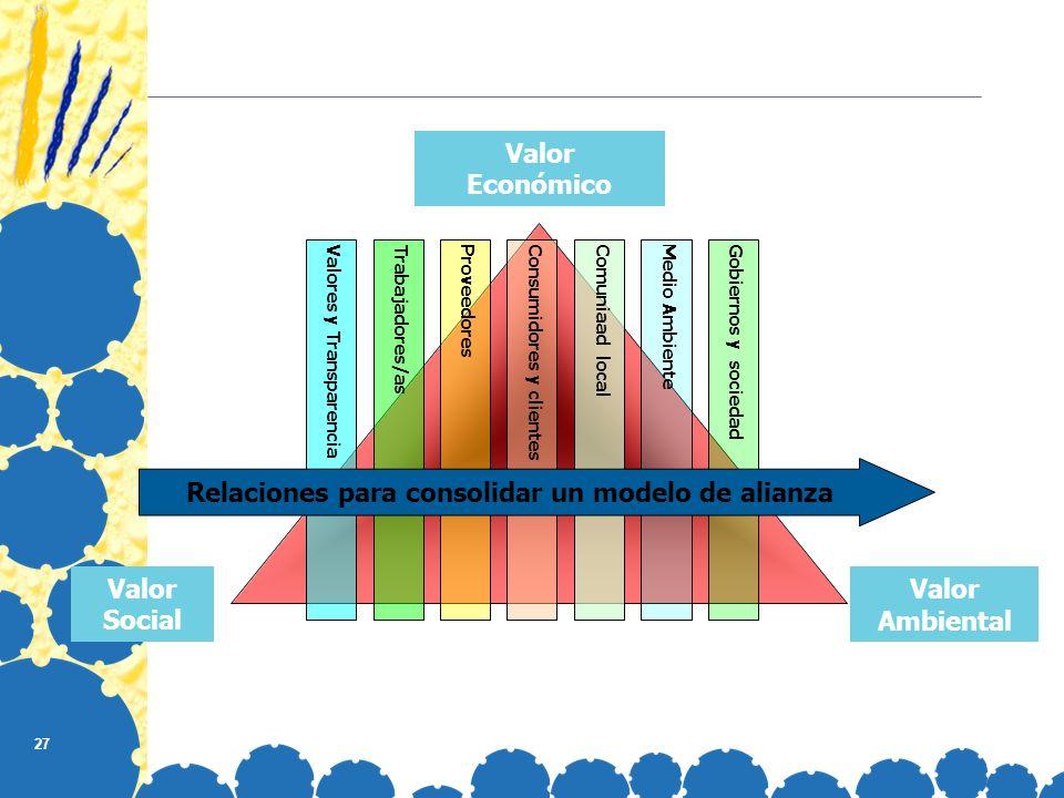 Relaciones para consolidar un modelo de alianza