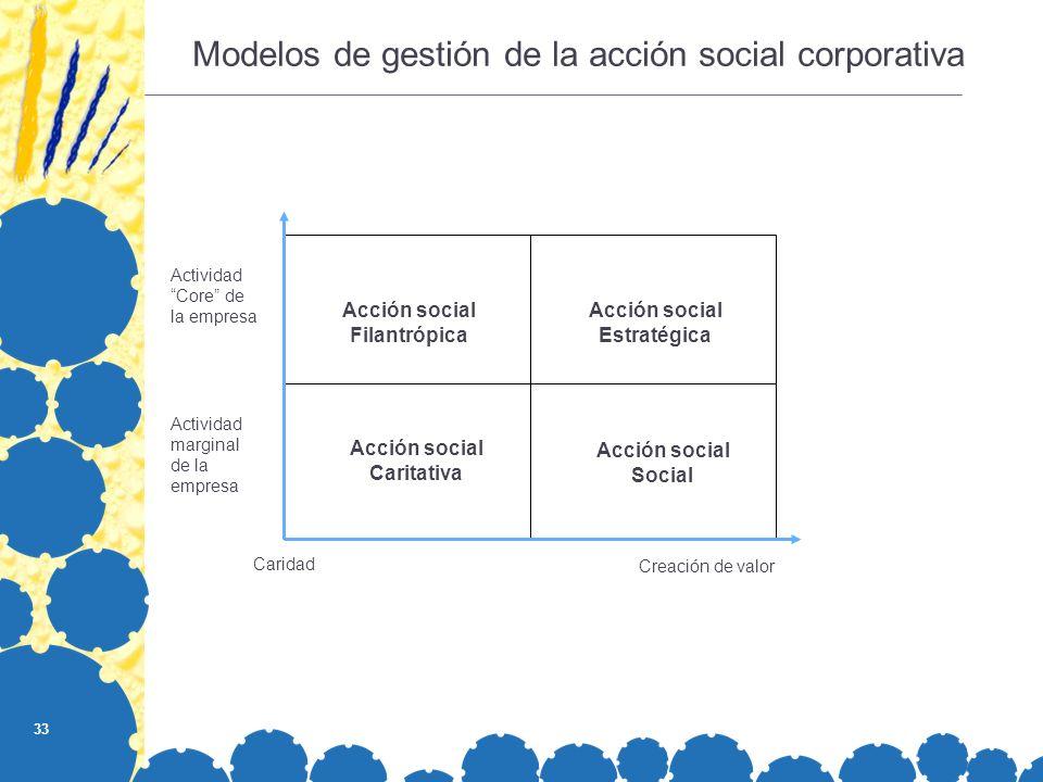 Modelos de gestión de la acción social corporativa