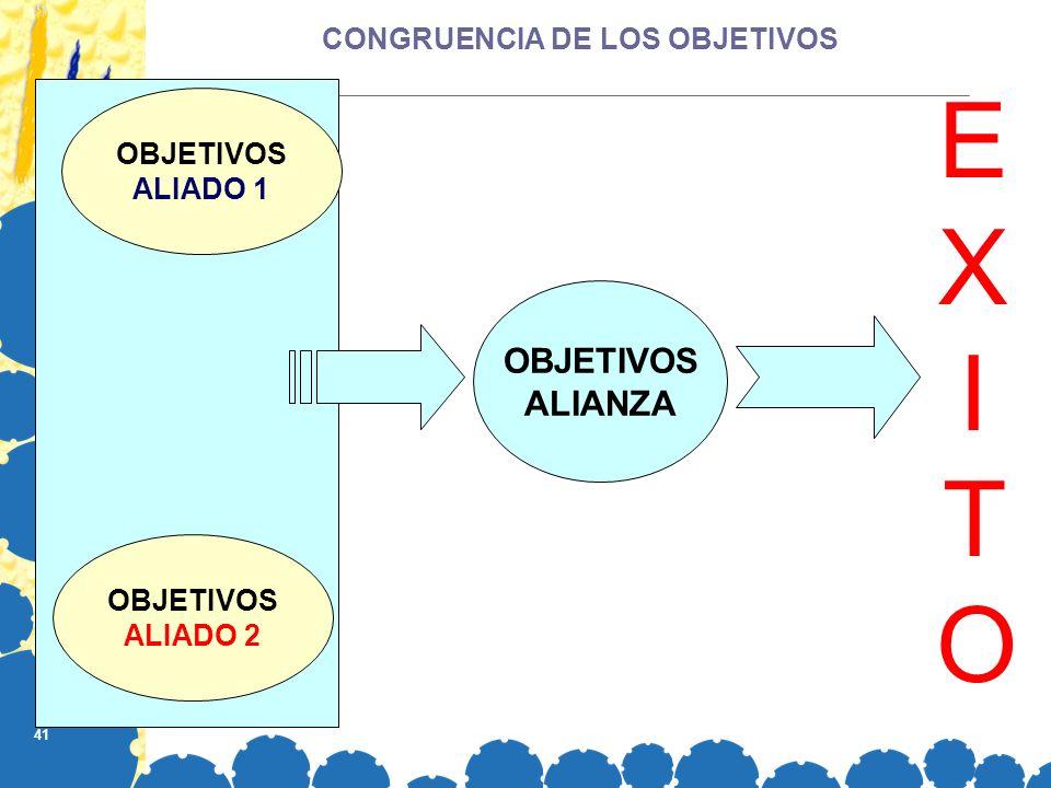 CONGRUENCIA DE LOS OBJETIVOS