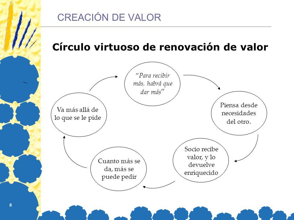 Círculo virtuoso de renovación de valor
