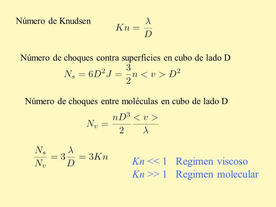 Kn << 1 Regimen viscoso Kn >> 1 Regimen molecular