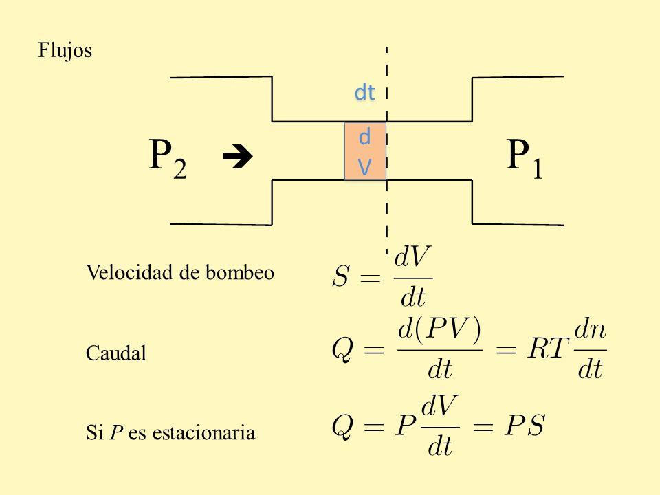Flujos dV dt P2  P1 Velocidad de bombeo Caudal Si P es estacionaria