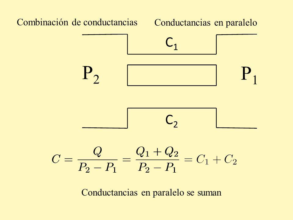 P2 P1 C1 C2 Combinación de conductancias Conductancias en paralelo