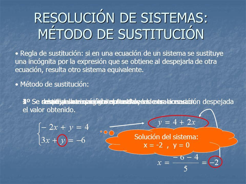 RESOLUCIÓN DE SISTEMAS: MÉTODO DE SUSTITUCIÓN