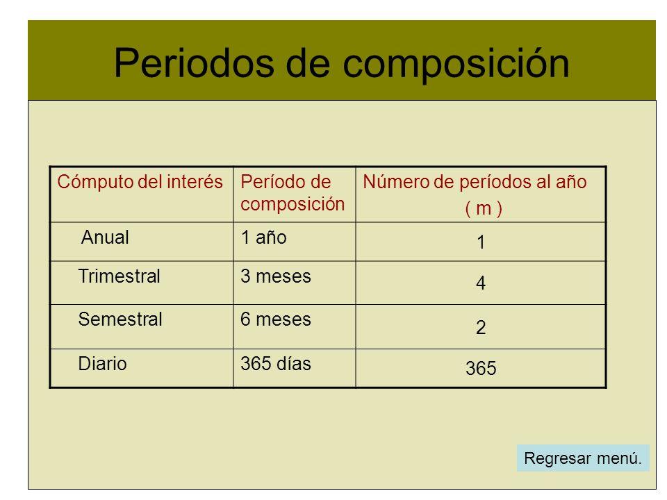 Periodos de composición