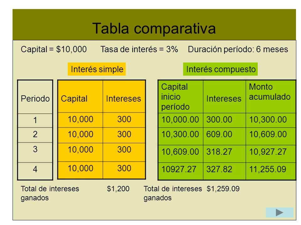 Tabla comparativa l. Capital = $10,000 Tasa de interés = 3% Duración período: 6 meses. Interés simple.