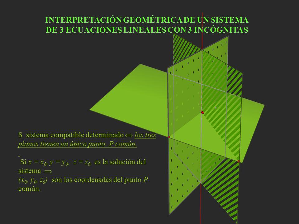 INTERPRETACIÓN GEOMÉTRICA DE UN SISTEMA DE 3 ECUACIONES LINEALES CON 3 INCÓGNITAS