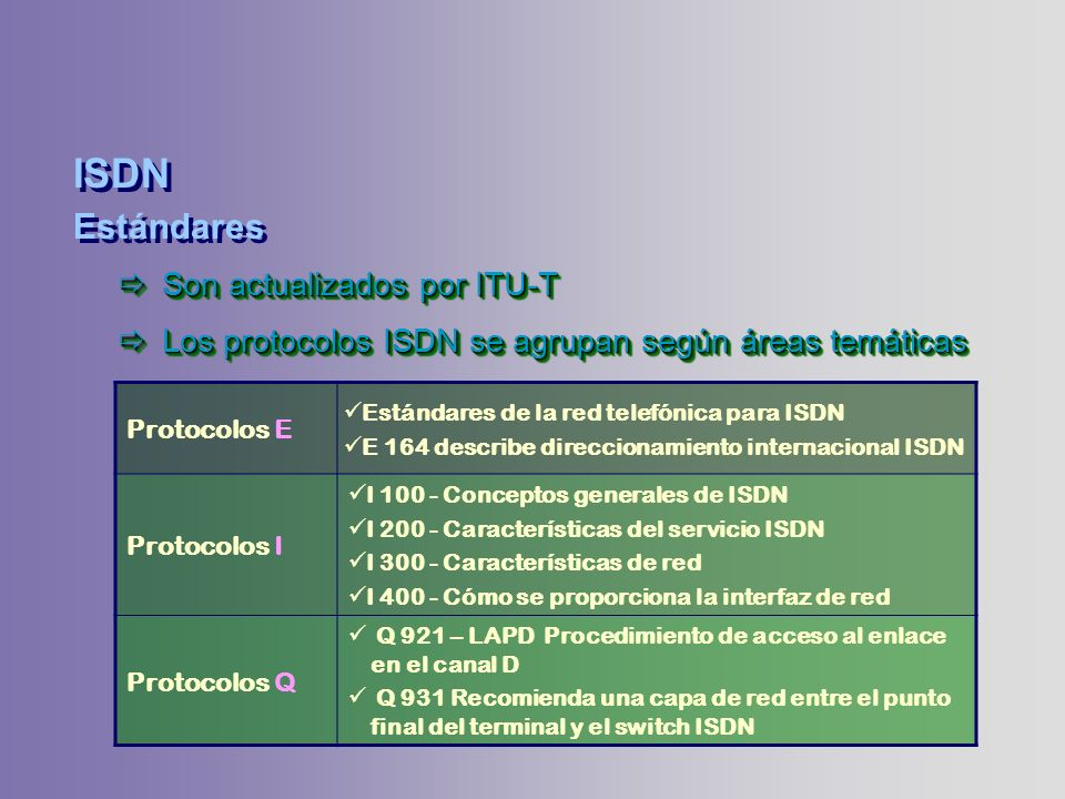 ISDN Estándares Son actualizados por ITU-T