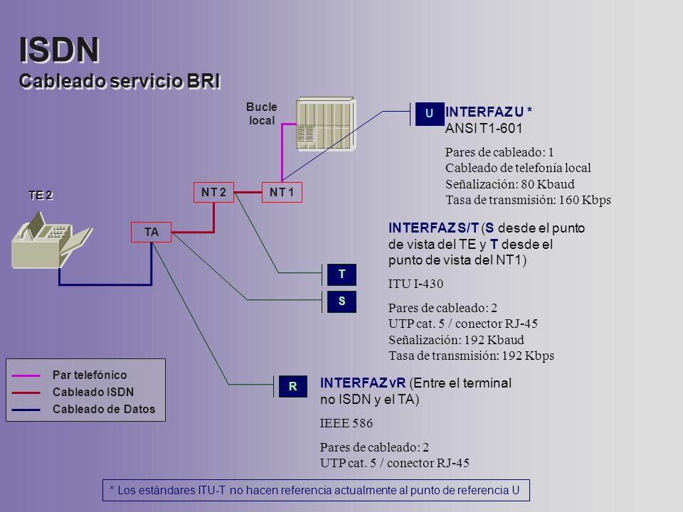 ISDN Cableado servicio BRI