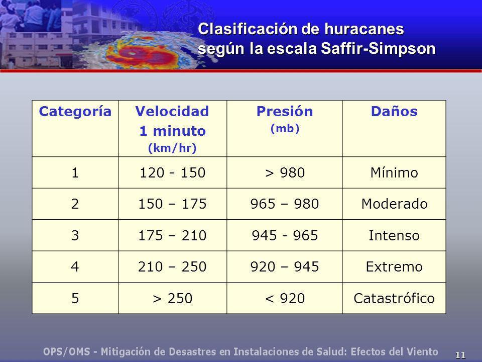 Clasificación de huracanes según la escala Saffir-Simpson